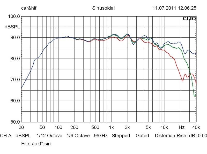 Lautsprecher Stereo Audio Circle Event Horizon Essence im Test, Bild 6