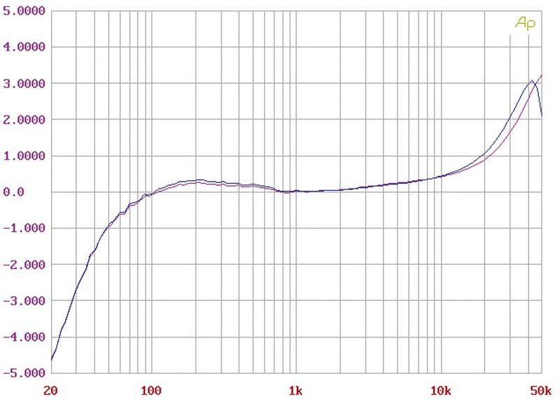 Phono Vorstufen Audio Consulting Silver Rock Phono im Test, Bild 4
