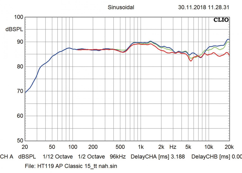 Lautsprecher Stereo Audio Physic Classic 15 im Test, Bild 6