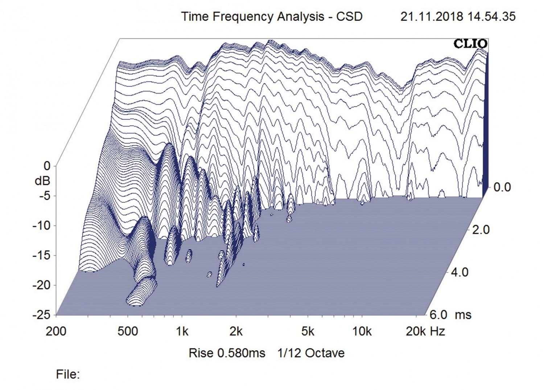 Lautsprecher Stereo Audio Physic Classic 15 im Test, Bild 7