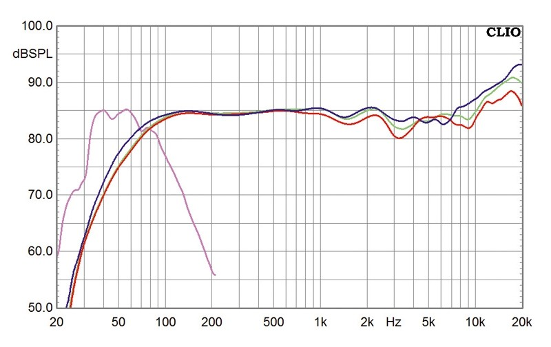 Lautsprecher Stereo Audio Pro Living LV 2, Audio Pro Living LVSub im Test , Bild 4
