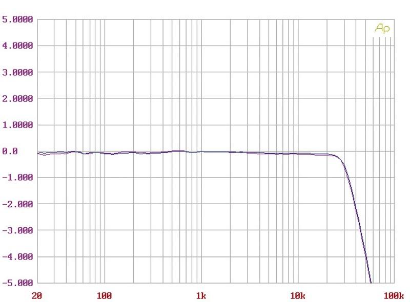 Phono Vorstufen Audio Research LP1 im Test, Bild 7