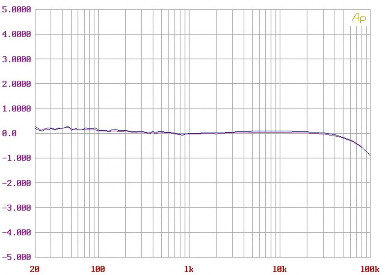 Stereovorstufen Audio Research SP17 im Test, Bild 7