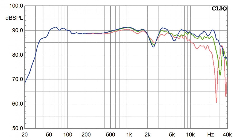 Lautsprecher Stereo Audio Solutions Rhapsody 130 im Test, Bild 10