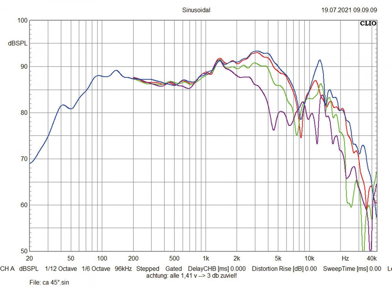 In-Car-Lautsprecher 16cm Audio System Carbon 609 CO im Test, Bild 4
