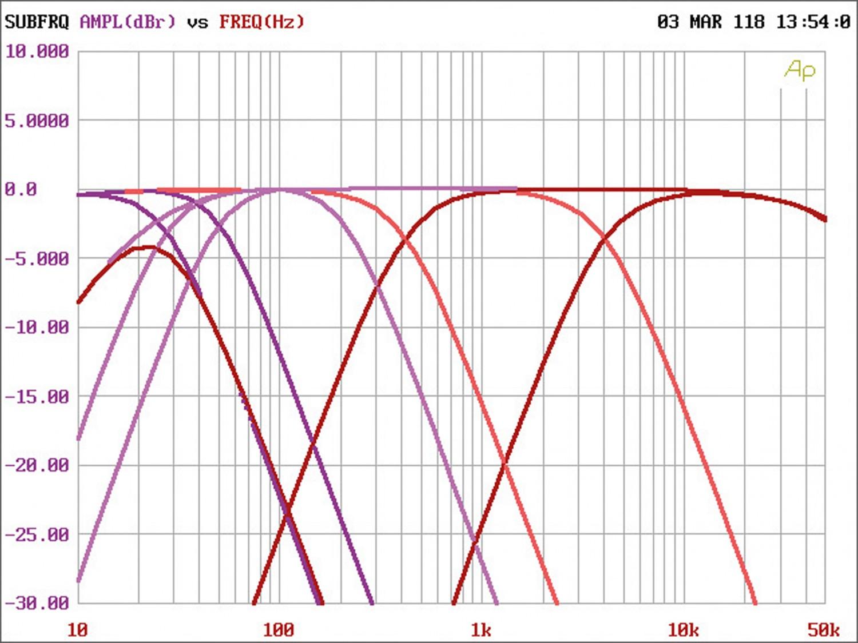 Car HiFi Endstufe Multikanal Audio System CO-600.5 im Test, Bild 4