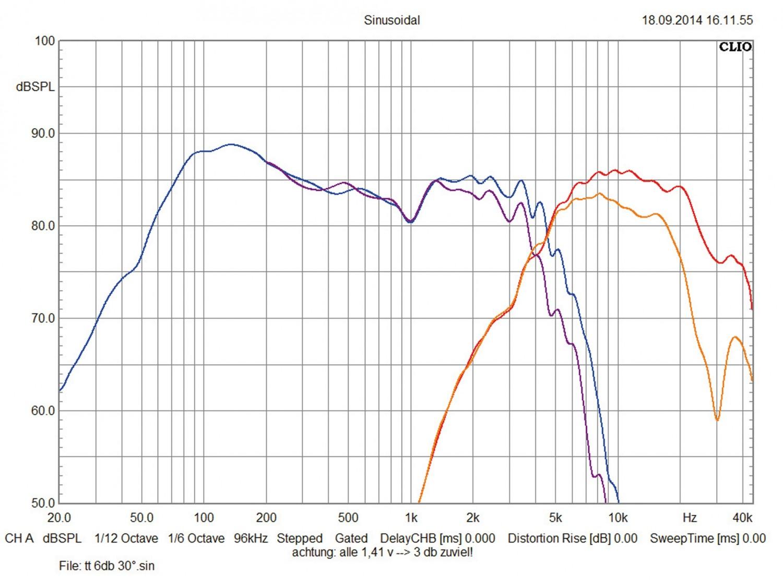 Car-HiFi Lautsprecher Audio System CO 609, Audio System X 507 im Test , Bild 7