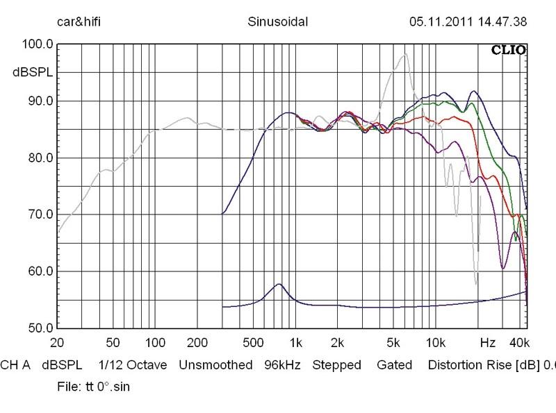 Car-HiFi-Lautsprecher 16cm Audio System EX 165 Phase/HS 28 Vol im Test, Bild 5