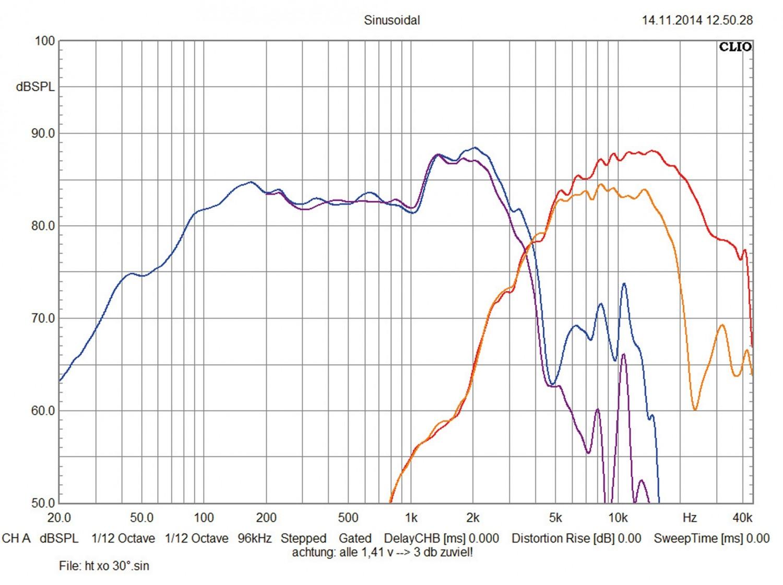 Car-HiFi-Lautsprecher 13cm Audio System HX 130 Dust, Audio System HX 130 Phase im Test , Bild 5