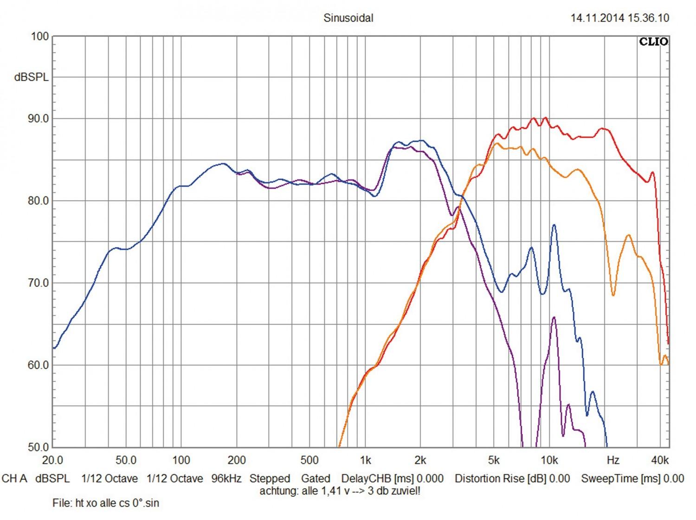 Car-HiFi-Lautsprecher 13cm Audio System HX 130 Dust, Audio System HX 130 Phase im Test , Bild 6