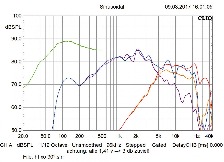 Car-HiFi Lautsprecher fahrzeugspezifisch Audio System HX200 BMW Dust Evo im Test, Bild 8
