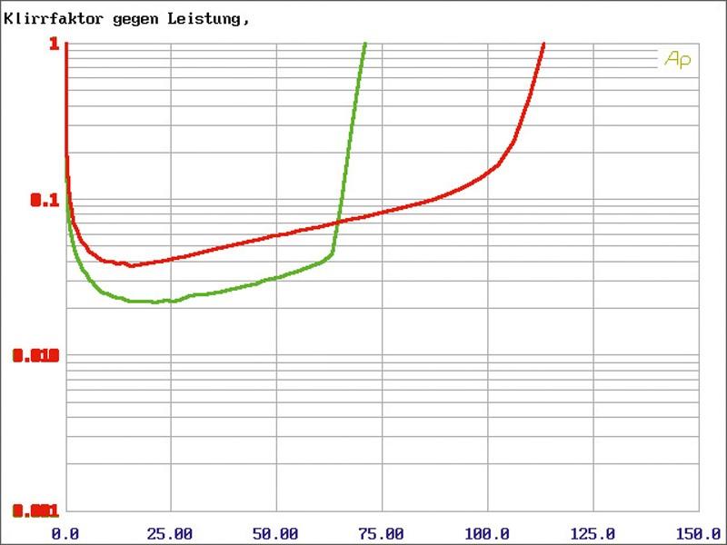 Car-HiFi Endstufe 4-Kanal Audio System M 75.4 im Test, Bild 4
