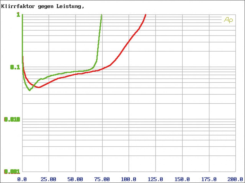 Car-HiFi Endstufe 4-Kanal Audio System M 80.4 im Test, Bild 3