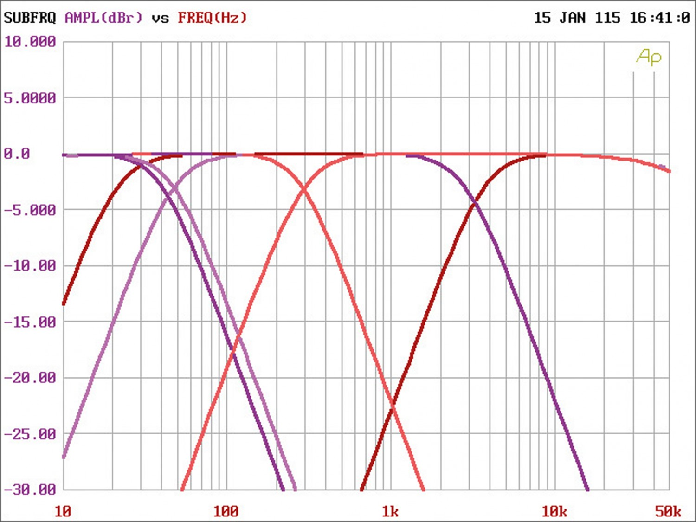 Car-HiFi Endstufe 4-Kanal Audio System M 80.4 im Test, Bild 4
