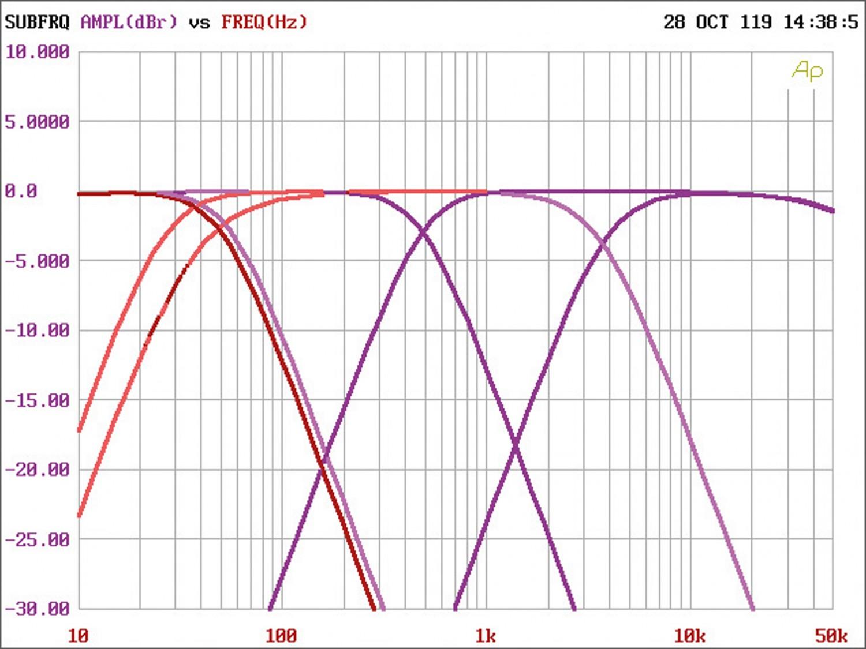 Car-HiFi Endstufe 4-Kanal Audio System M-90.4 im Test, Bild 5
