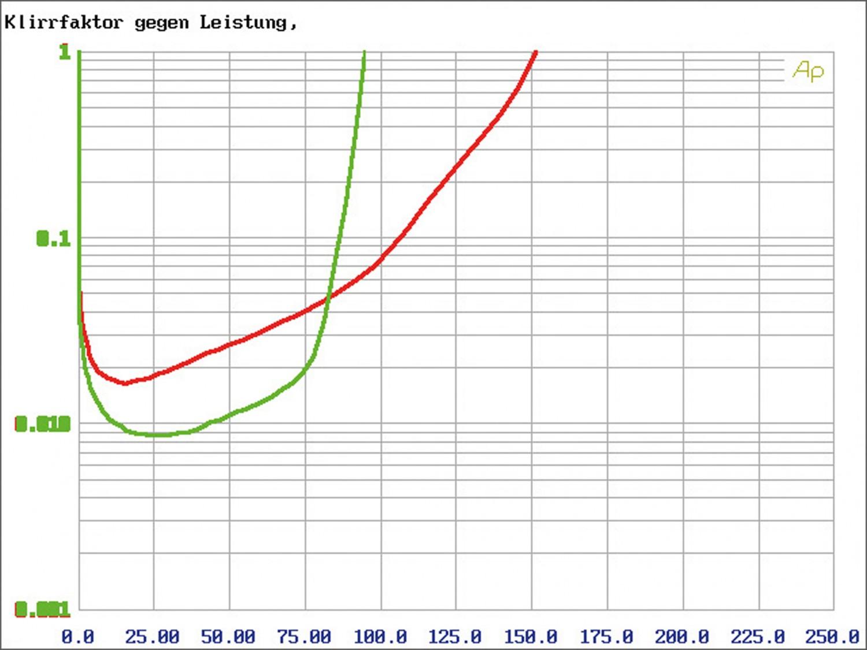 Car-HiFi Endstufe 4-Kanal Audio System M-90.4 im Test, Bild 6
