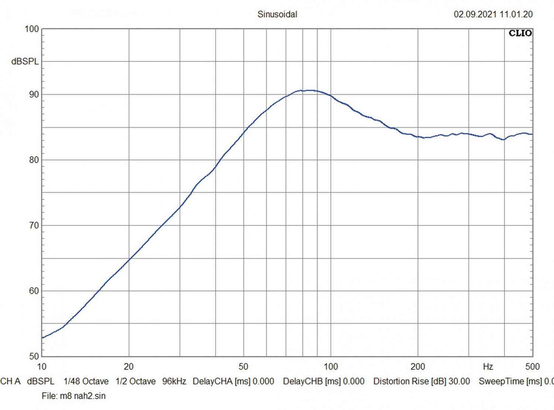 In-Car Subwoofer Gehäuse Audio System M08 Evo BR, Audio System M10 Evo BR im Test , Bild 4