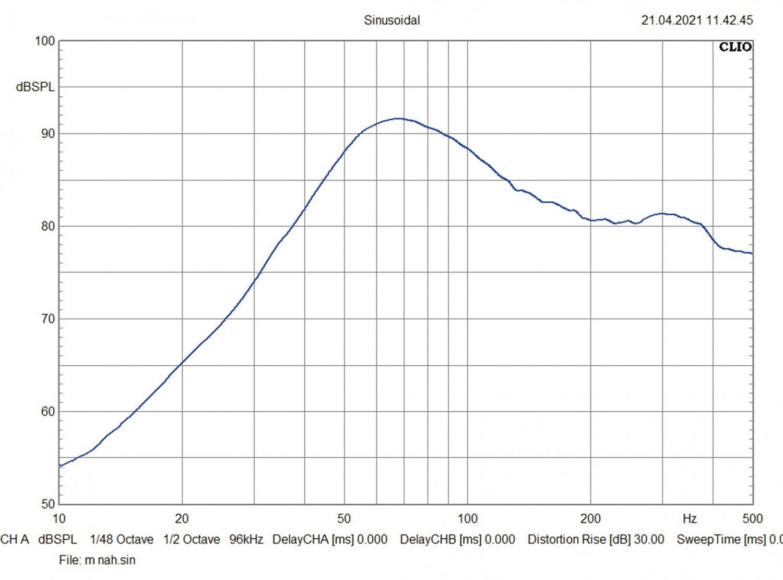 In-Car Subwoofer Gehäuse Audio System M08 Evo BR, Audio System M10 Evo BR im Test , Bild 5