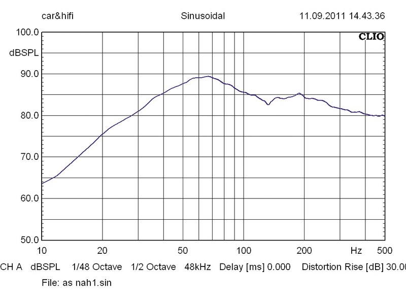 Car-Hifi Subwoofer Gehäuse Audio System MX 12 Plus BR im Test, Bild 10