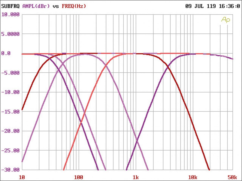 Car-HiFi Endstufe 4-Kanal Audio System R-110.4 24V im Test , Bild 8