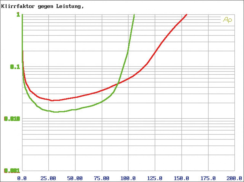 Car-HiFi Endstufe 4-Kanal Audio System R-110.4 24V im Test , Bild 9