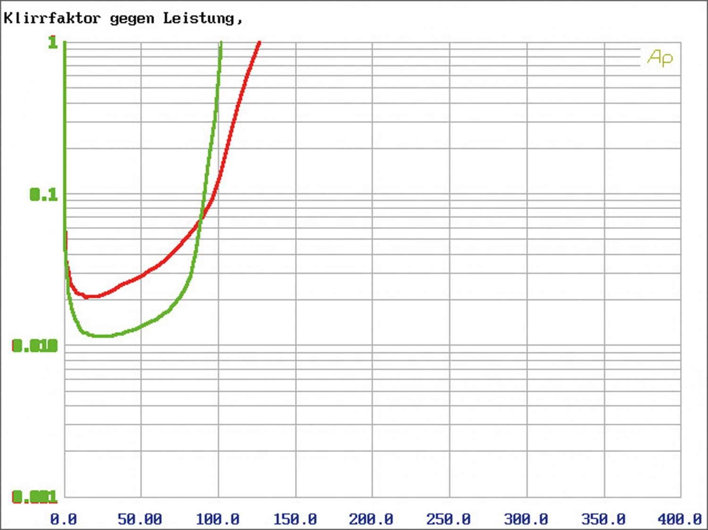 Car-HiFi Endstufe 4-Kanal Audio System R-110.4 im Test, Bild 6