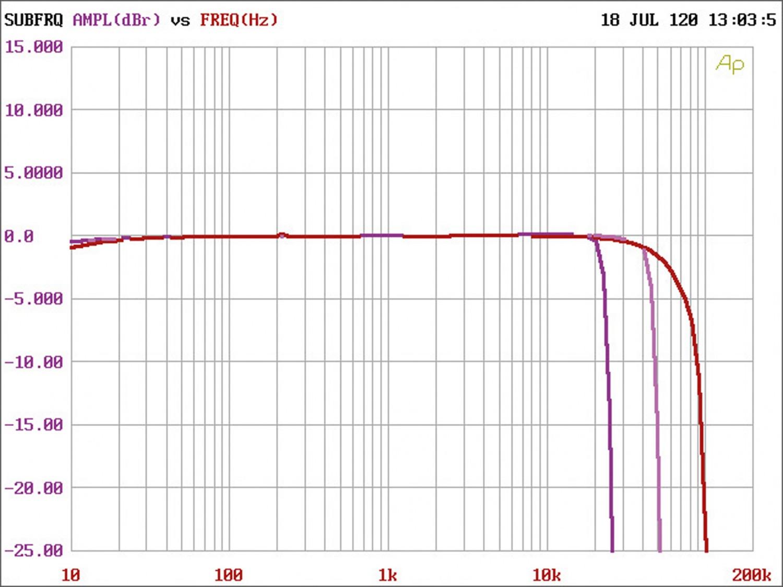 Car-HiFi Endstufe 4-Kanal Audio System R-110.4 DSP im Test, Bild 7