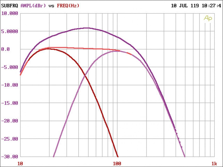 Car-HiFi Endstufe Mono Audio System R-1250.1 D 24V im Test , Bild 6