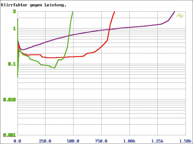 Car-HiFi Endstufe Mono Audio System R-1250.1 D 24V im Test , Bild 7