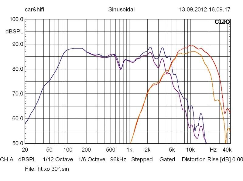 Car-HiFi-Lautsprecher 16cm Audio System R 165 flat im Test, Bild 4