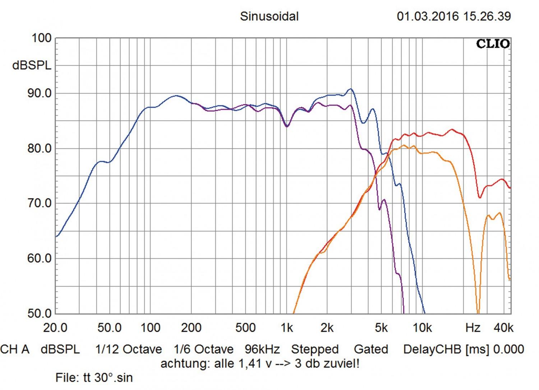 Car-HiFi-Lautsprecher 16cm Audio System R165 EVO im Test, Bild 7