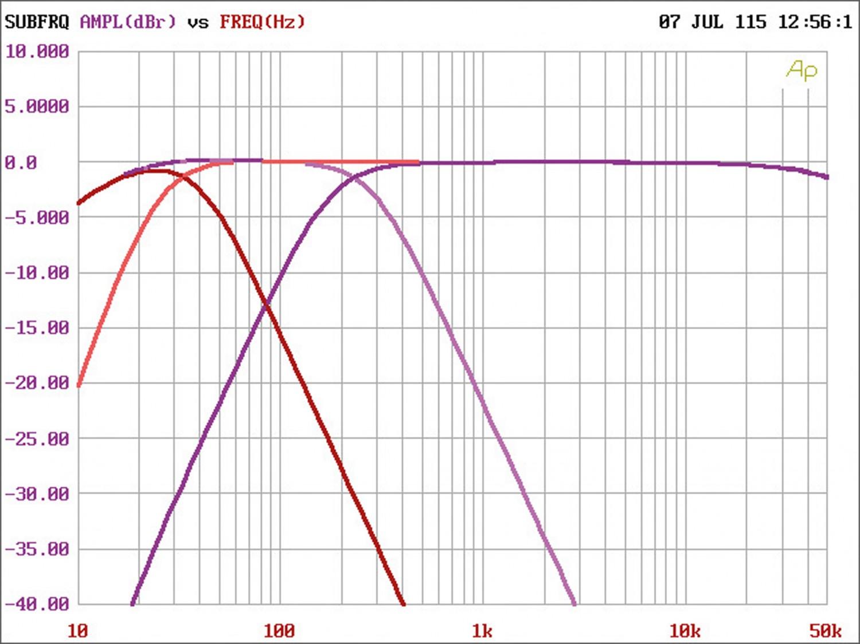 Car-HiFi Endstufe 4-Kanal Audio System X-170.4 im Test, Bild 10