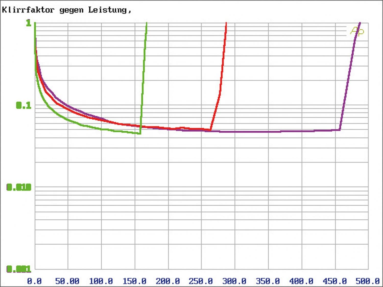 Car-HiFi Endstufe 4-Kanal Audio System X-170.4 im Test, Bild 11