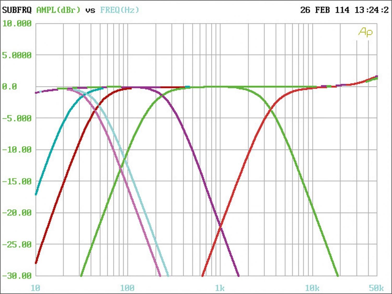 Car-HiFi Endstufe 4-Kanal Audio System X 75.4 D im Test, Bild 5