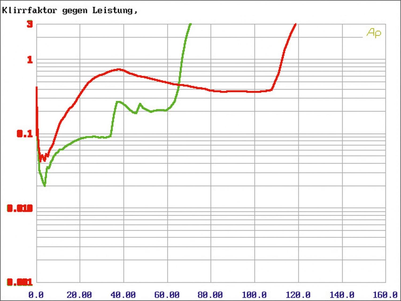 Car-HiFi Endstufe 4-Kanal Audio System X 75.4 D im Test, Bild 6