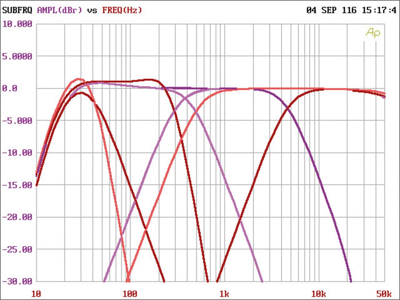 Car HiFi Endstufe Multikanal Audio System X-80.6 im Test, Bild 8