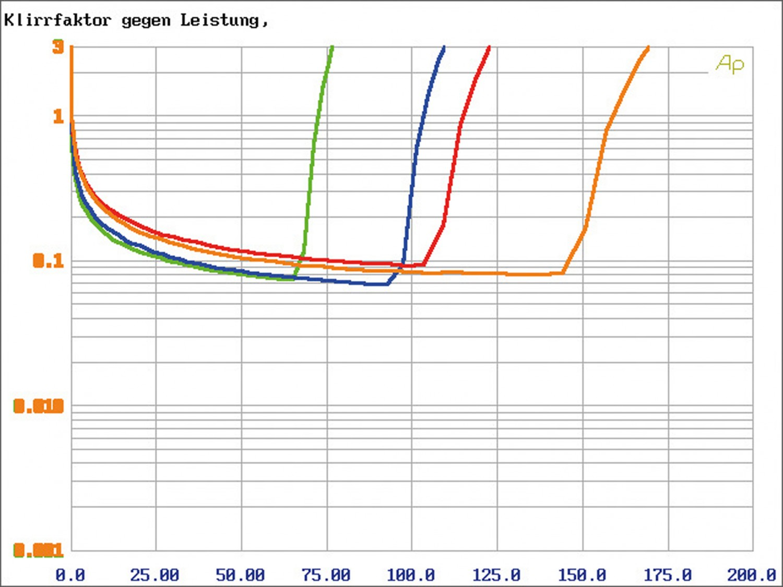 Car HiFi Endstufe Multikanal Audio System X-80.6 im Test, Bild 9