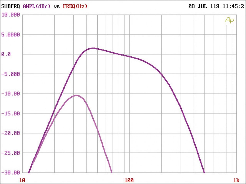 Car-HiFi Endstufe Mono Audiocontrol LC-1.800 im Test, Bild 4