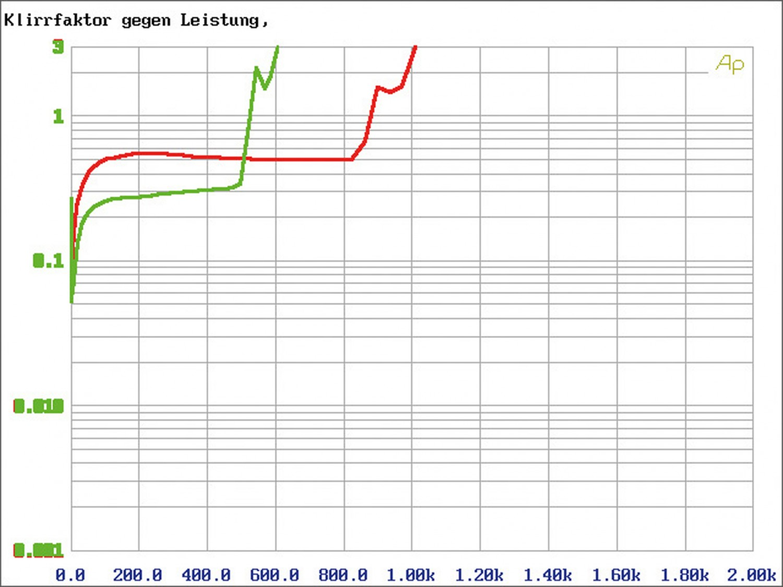 Car-HiFi Endstufe Mono Audiocontrol LC-1.800 im Test, Bild 5