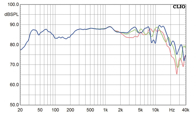 Lautsprecher Stereo Audiodata Master One im Test, Bild 10