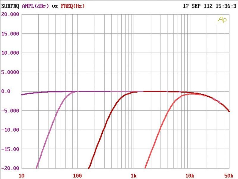 Car HiFi Endstufe Multikanal Audison Voce AV 5.1k im Test, Bild 8