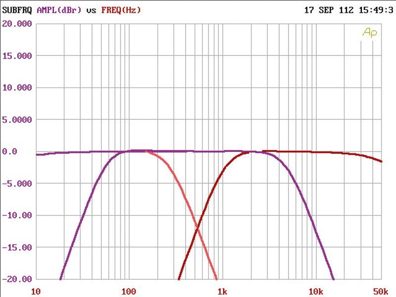 Car HiFi Endstufe Multikanal Audison Voce AV 5.1k im Test, Bild 9