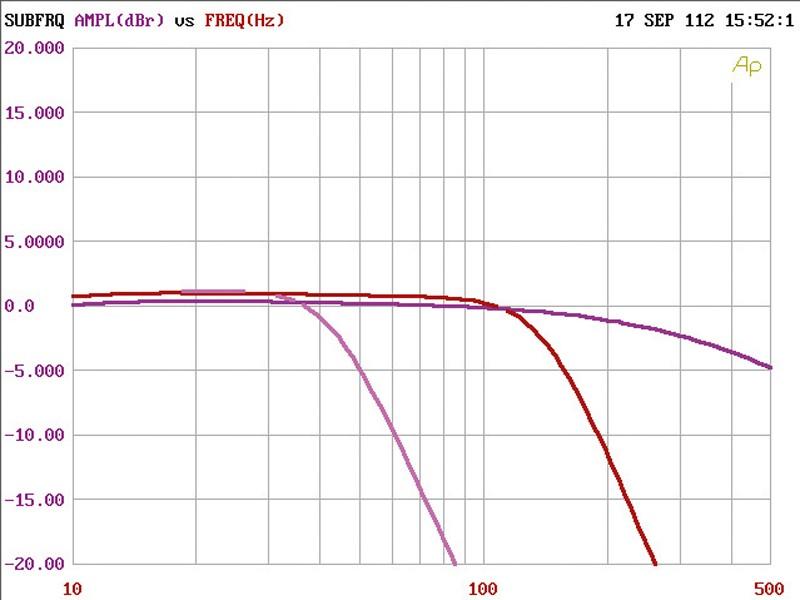 Car HiFi Endstufe Multikanal Audison Voce AV 5.1k im Test, Bild 10