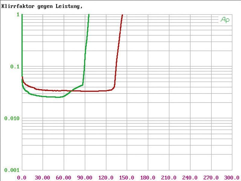 Car HiFi Endstufe Multikanal Audison Voce AV 5.1k im Test, Bild 11