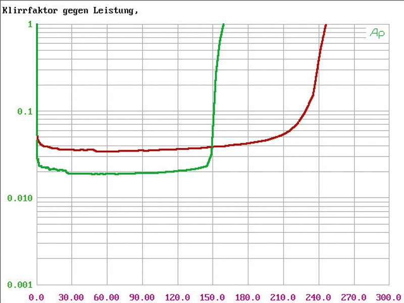 Car HiFi Endstufe Multikanal Audison Voce AV 5.1k im Test, Bild 12
