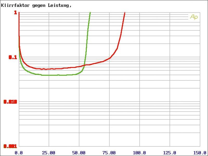 Car-HiFi Endstufe 4-Kanal Autotek A-4150 im Test, Bild 8
