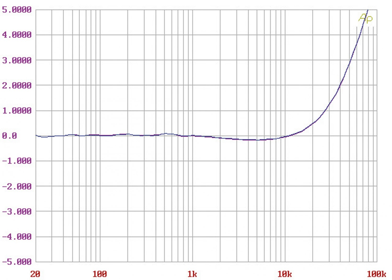 Phono Vorstufen Avid Pulsus im Test, Bild 10