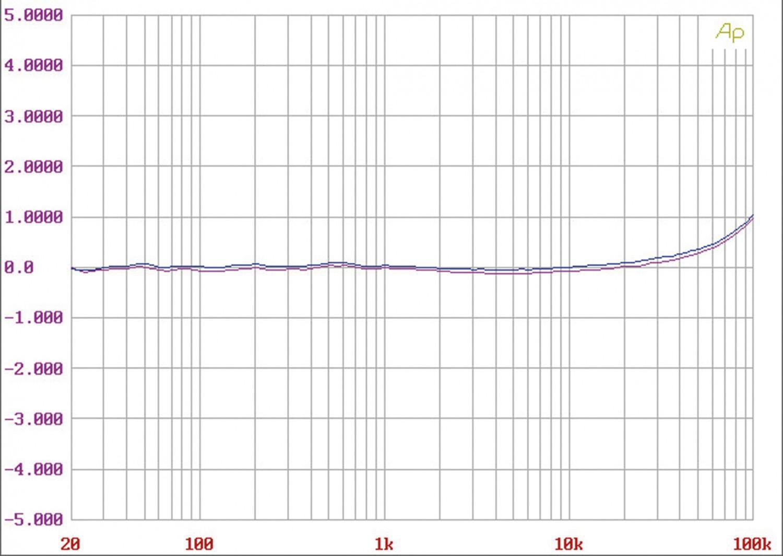 CD-Receiver AVM Inspiration CS 2.3 im Test, Bild 2