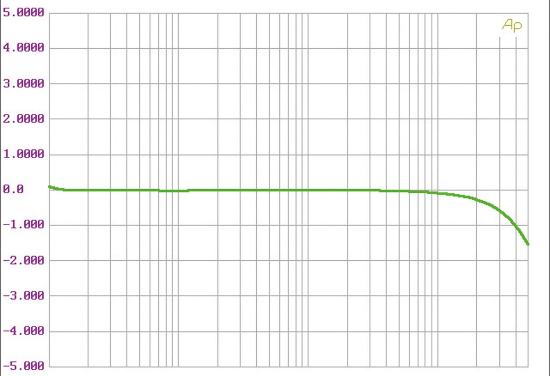 D/A-Wandler AVM Ovation SD 8.2, AVM Ovation MA 6.2 im Test , Bild 12