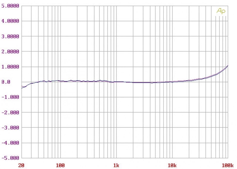 Phono Vorstufen AVM PH 30.3 im Test, Bild 4